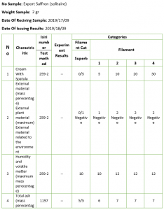 Sample of laboratory confirmation and analysis
