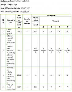 Sample of laboratory confirmation and analysis: